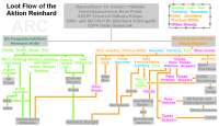 Drancovat vývojový diagram